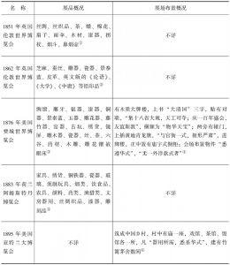 表1 晚清中国参加国际博览会之展品和展场布置场景概况