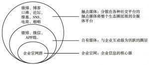 图5-6 社会化媒体生态圈