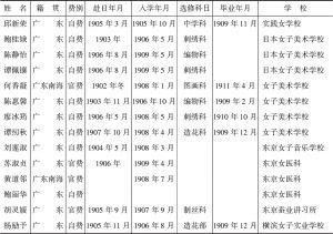 表4-6 1906~1911年广东赴日留学人员情况