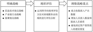 图2 珠海市高纺服务业发展战略框架