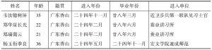 表1 毕业洋学生题名录