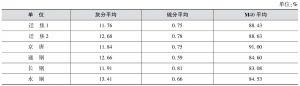 2013年首钢集团焦化指标