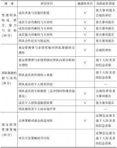 表7-3 商业性评估中的敏感性项目