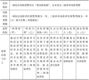 表7-9 正常监管的适用情形、周期、内容与分工