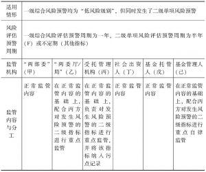 表7-10 强化监管的适用情形、周期、内容与分工