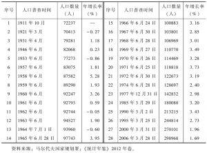 表1-5 马尔代夫人口变化情况一览