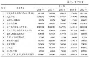 表4-16 2008~2012年马尔代夫进口情况一览