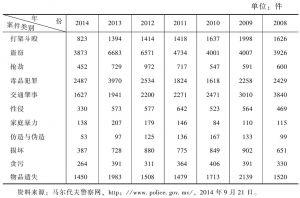 表6-5 2008~2014年马尔代夫各类案件情况一览