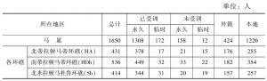 表7-4 2012年马尔代夫教师分布情况一览