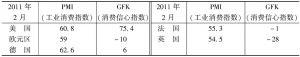 表4-1 几大主要发达经济体的复苏指标