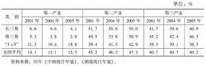 表5 部分年份部分城市圈三次产业结构比较