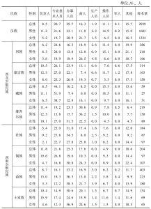 表4-4 各民族在职者职业类型分布