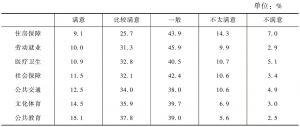 表4 2013年第二季度全省城乡居民对各项公共服务的满意度评价