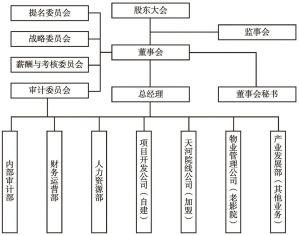 图1 武汉电影公司治理结构框架