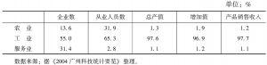 表13 2003年广州高新技术产品的三大产业比重