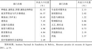 表6-1 2011年玻利维亚就业结构