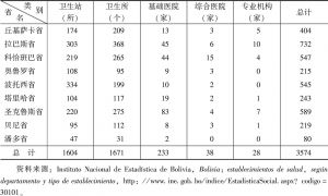 表6-5 2012年玻利维亚各省医疗机构数量