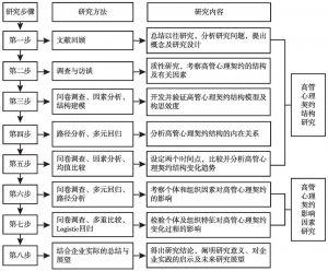图1-2 本书研究步骤