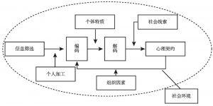 图2-1 心理契约的形成过程
