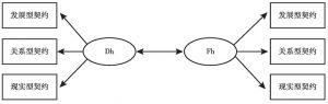 图3-2 高管心理契约结构的内部关系