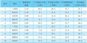 表1 2014年第二季度中国拥堵城市前十排名