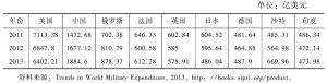 表4 近三年世界主要国家军费开支(2011~2013年)