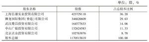 表1 公司设立时的股权结构