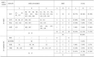 表2 政策文本A、B、C的政策工具分布情况一览