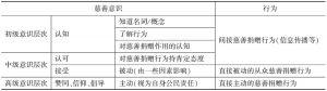 表4-1 慈善意识结构层次
