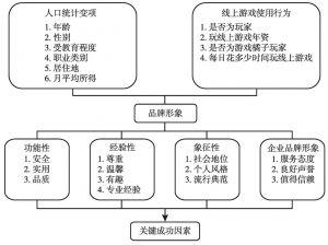 图3 本研究架构