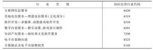 附表 新兴文化产业行业代码