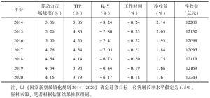 表7-4 全面户籍改革的净收益