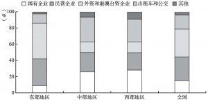 图14-10 劳资冲突群体性事件参与主体的所有制分布