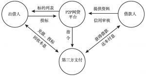 图1 河南省P2P网络借贷平台运行模式