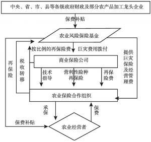 图1 河南省粮食保险模式