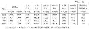 表5-16 2014年人均家庭收入