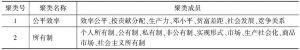 表4-2 聚类名称及构成