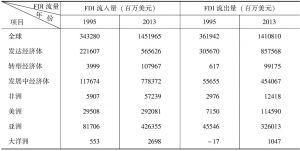 表1-2 全球各地区的FDI流量