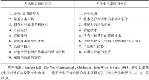 表1-4 跨国公司竞争优势的来源