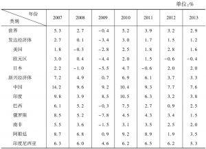 表6-1 2007~2013年发达经济体与新兴经济体实际GDP增速