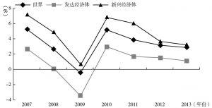 图6-1 新兴经济体与发达经济体实际GDP增长率比较