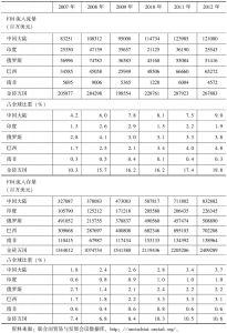表6-3 2007~2012年金砖国家外国直接投资流入状况