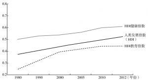 图6-9 1980~2012年非洲人类发展指数变化
