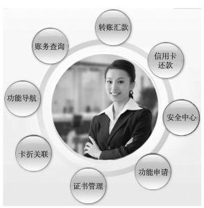图8-3 招商银行一网通的主要功能