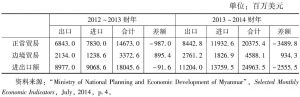 表3 2012~2013财年与2013~2014财年缅甸对外贸易的比较
