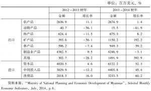 表4 2012~2013财年与2013~2014财年缅甸对外贸易商品的比较