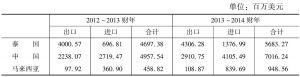 表5 2012~2013财年与2013~2014财年缅甸的主要对外贸易国家和地区