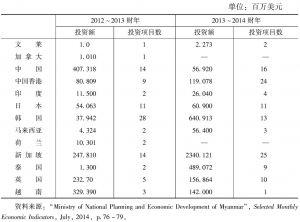 表7 2012~2013财年与2013~2014财年缅甸主要投资来源国和地区