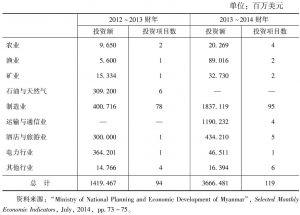 表8 2012~2013财年与2013~2014财年缅甸外国投资的部门比较