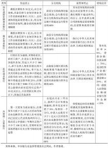 表1-4 对各类型商业银行风险责任能力的规定